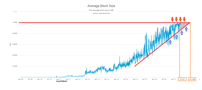 Average Block Size.png